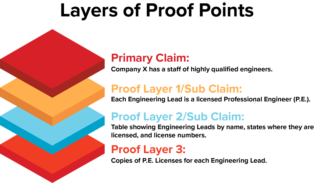 Layers of Proposal Proof Points-V1-resized