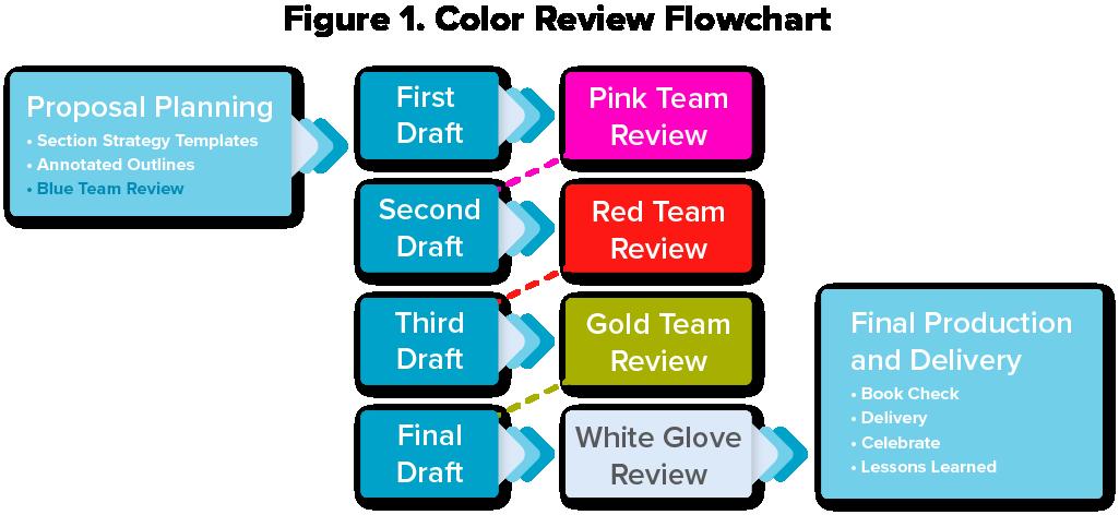 Color Review Flowchart