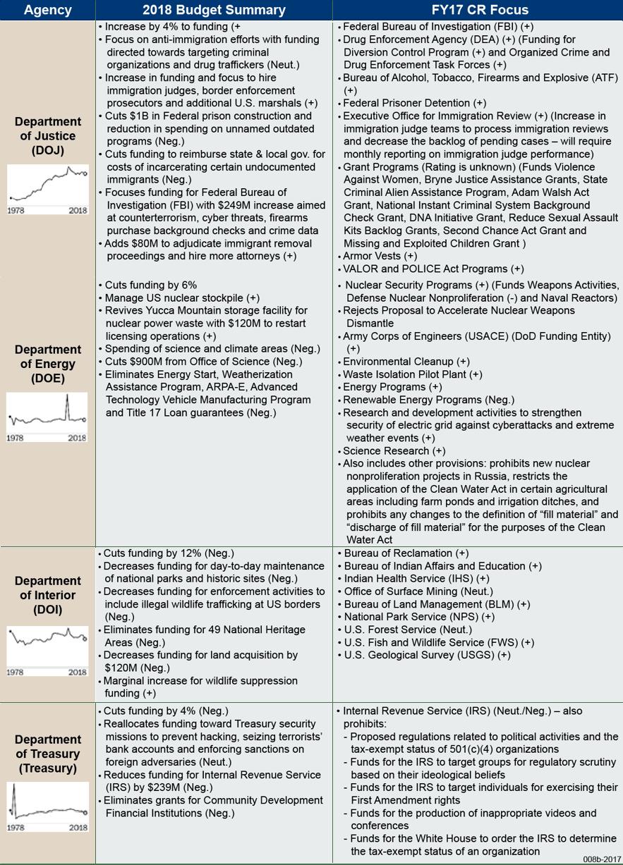 DOJ DOI DOT agency breakdown table.png