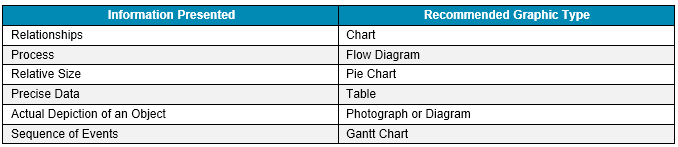Exhibit 3-6 from the KSI Advantage Capture & Proposal Guide-1