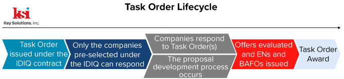 Task-Order-Life-Cycle-Key-Solutions