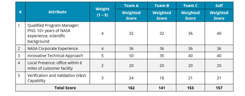 Summary Scorecard-KSI Advantage Capture & Proposal Guide