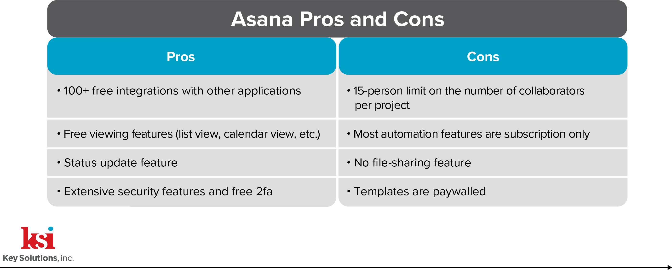 Table 2 Asana